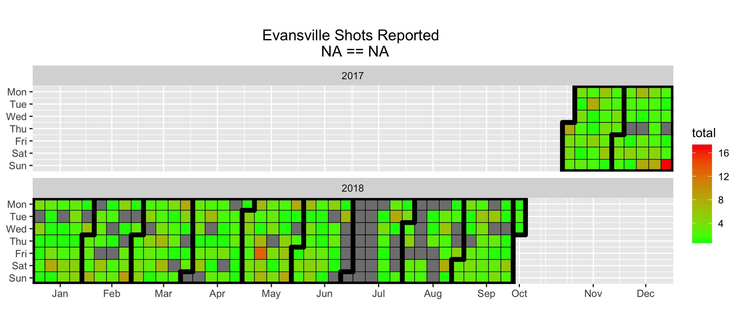 "The empty or ""NAs"" are the gray boxes. When included in this calendar heat map, their distribution shows both random and non-random missing data."