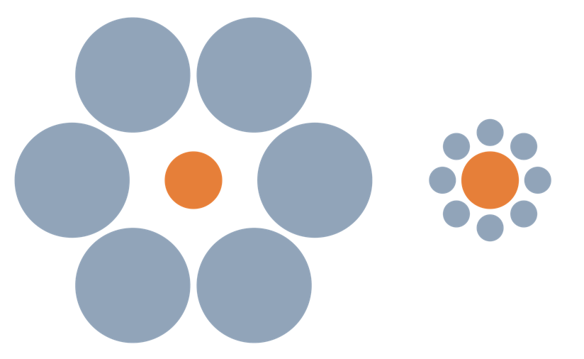 Ebbinghaus Illusion. Although the two orange circles are the same size, the one on the left appears smaller due its context.     [2]