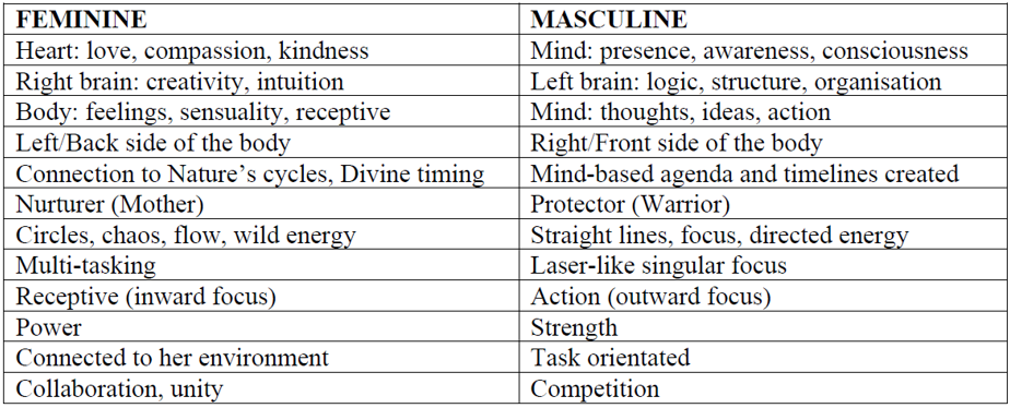 masculine and feminine.png