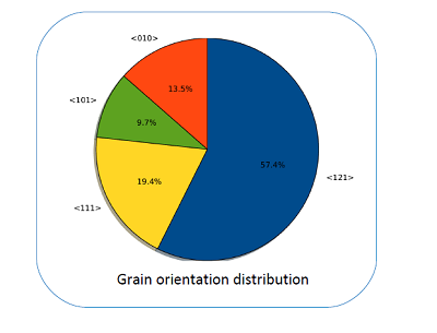Grain orientation distribution.png
