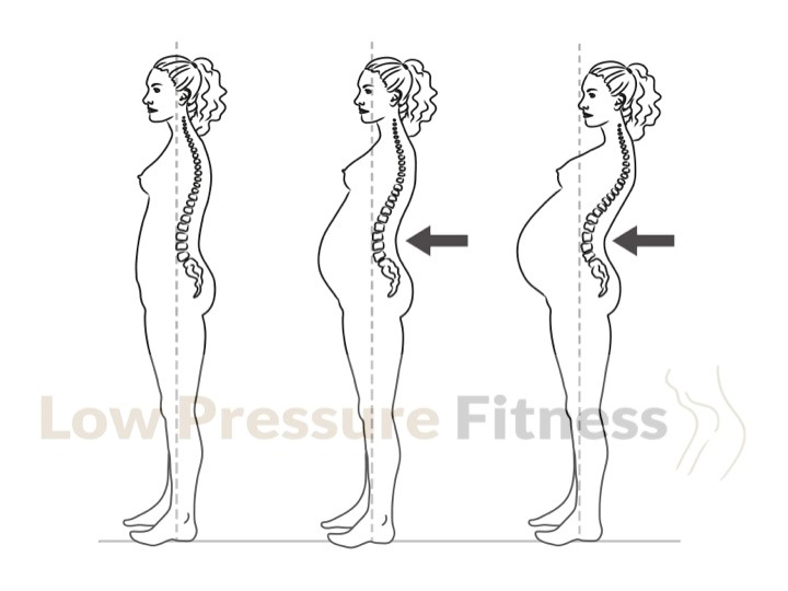 The bigger the belly gets, the more it pulls on the lumbar spine, causing it to arch more. This is completely normal in pregnancy, but can cause some pain or discomfort if not treated appropriately.