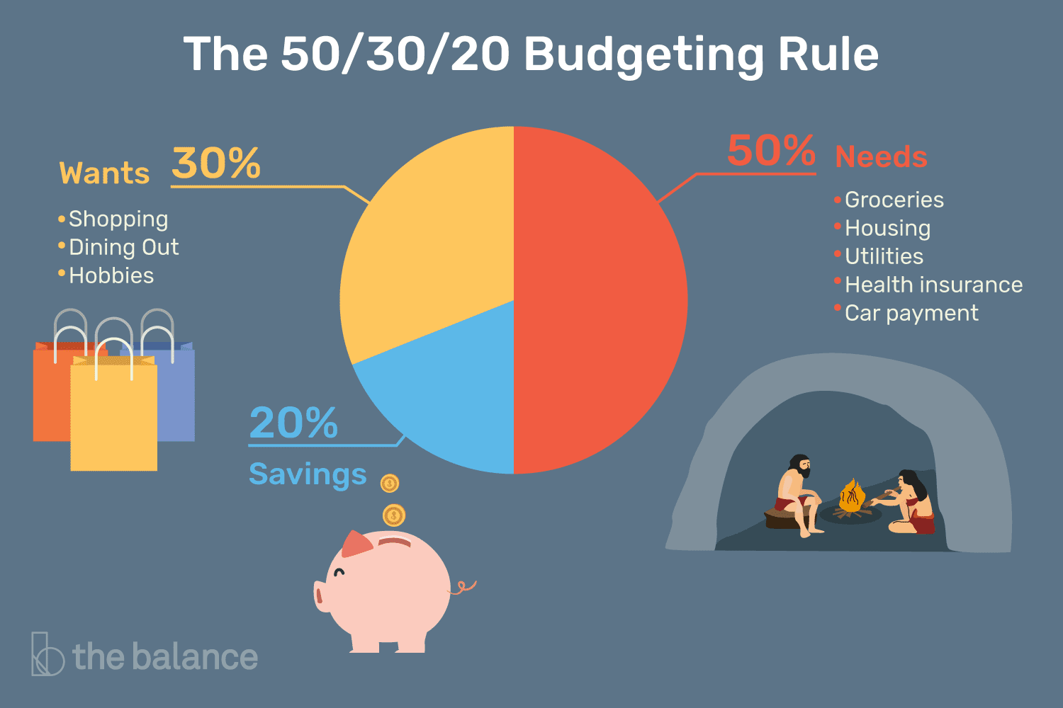 Infographic from thebalance.com - details of the 50/20/30 rule