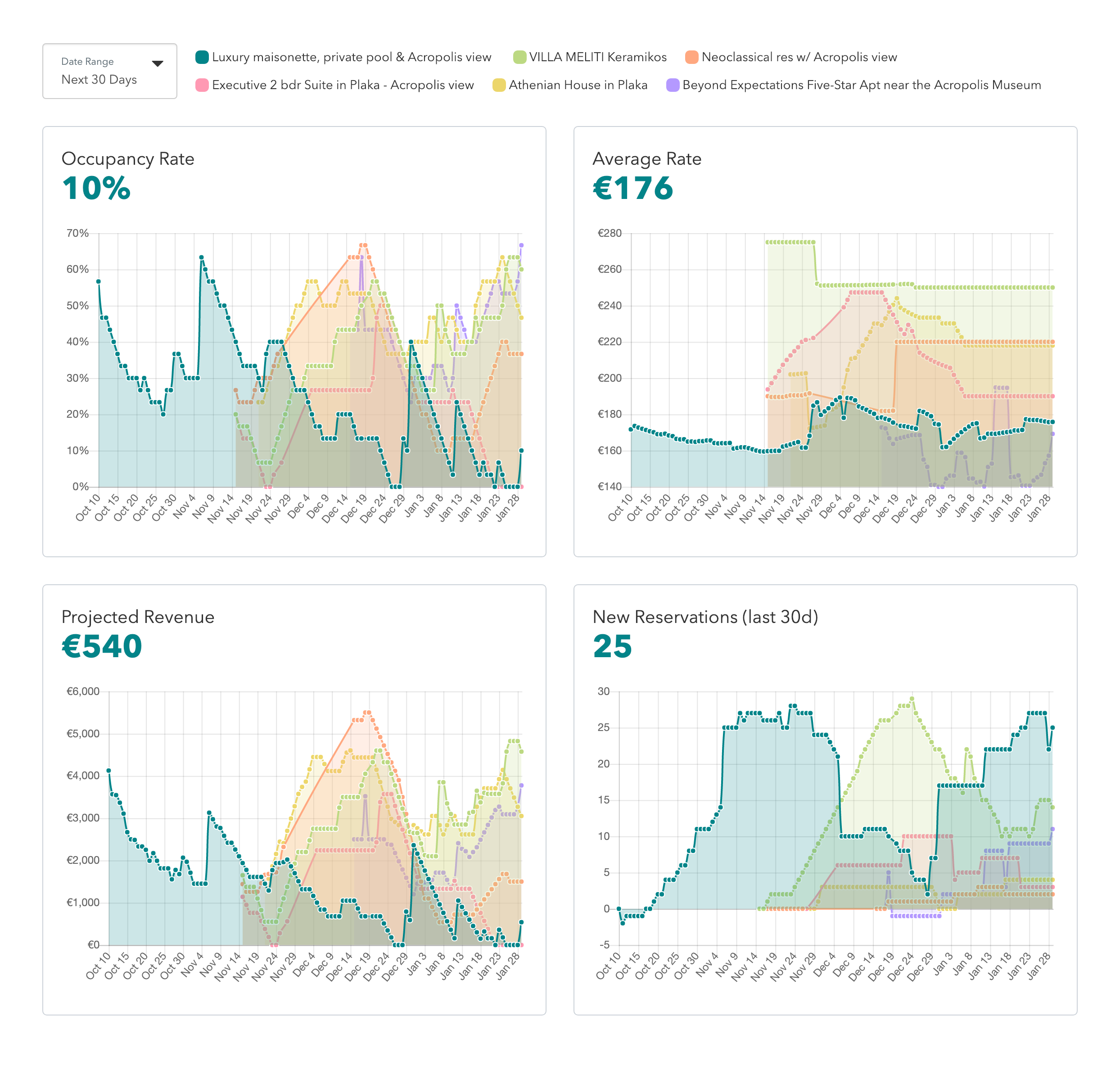 Easily monitor your properties' performance - Keep tabs on how your property is doing against the competition by tracking:- Occupancy rates- Average nightly rates- New reservations- Projected revenueMonitor your property stats for the next 30, 60, or 90 days leveraging the data to:- Secure more advanced reservations- Get more bookings than the competition- Optimize your nightly rates
