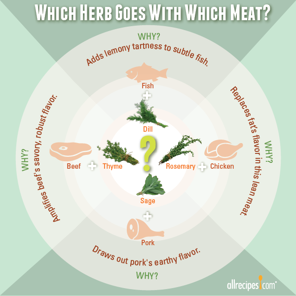 Herbs_With_Meat-Graphic.png