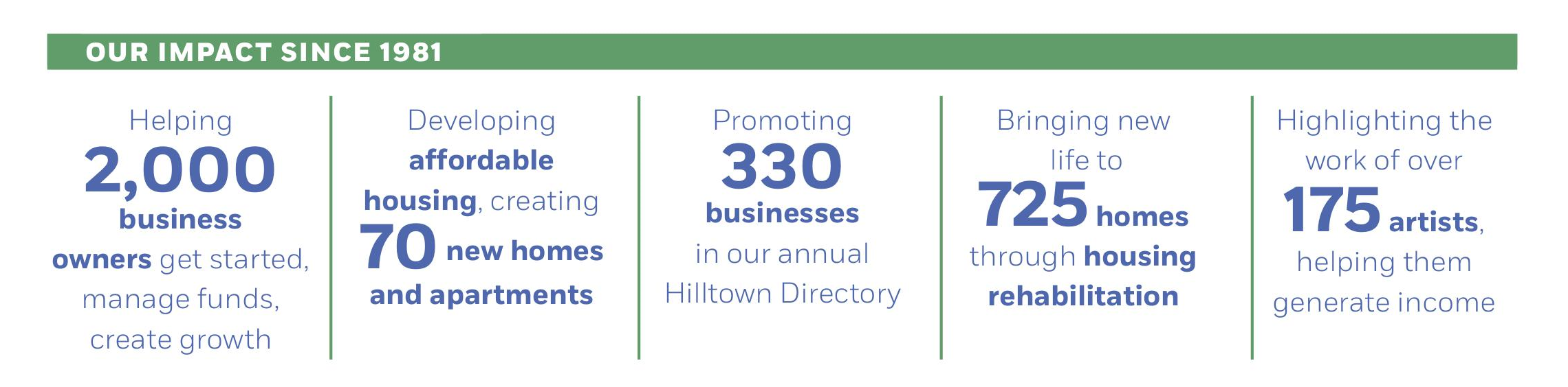 Hilltown ComDev_One Sheet_By The Numbers.png