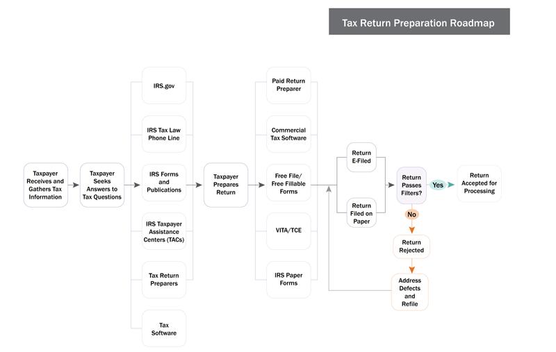Tax Return Prep Journey.png