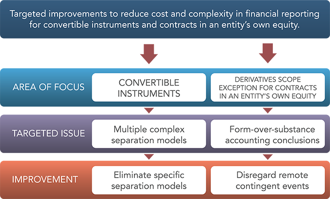 Source: FASB in Focus ( link )