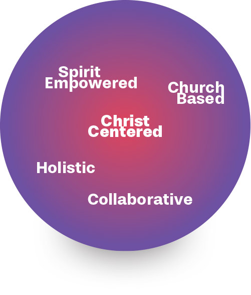 Christ-centered • Spirit-empowered • Church-based • Holistic • Collaborative