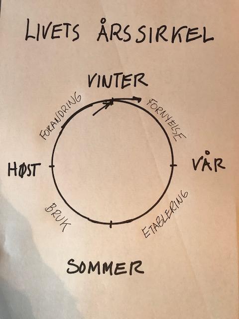livets sirkel.jpg