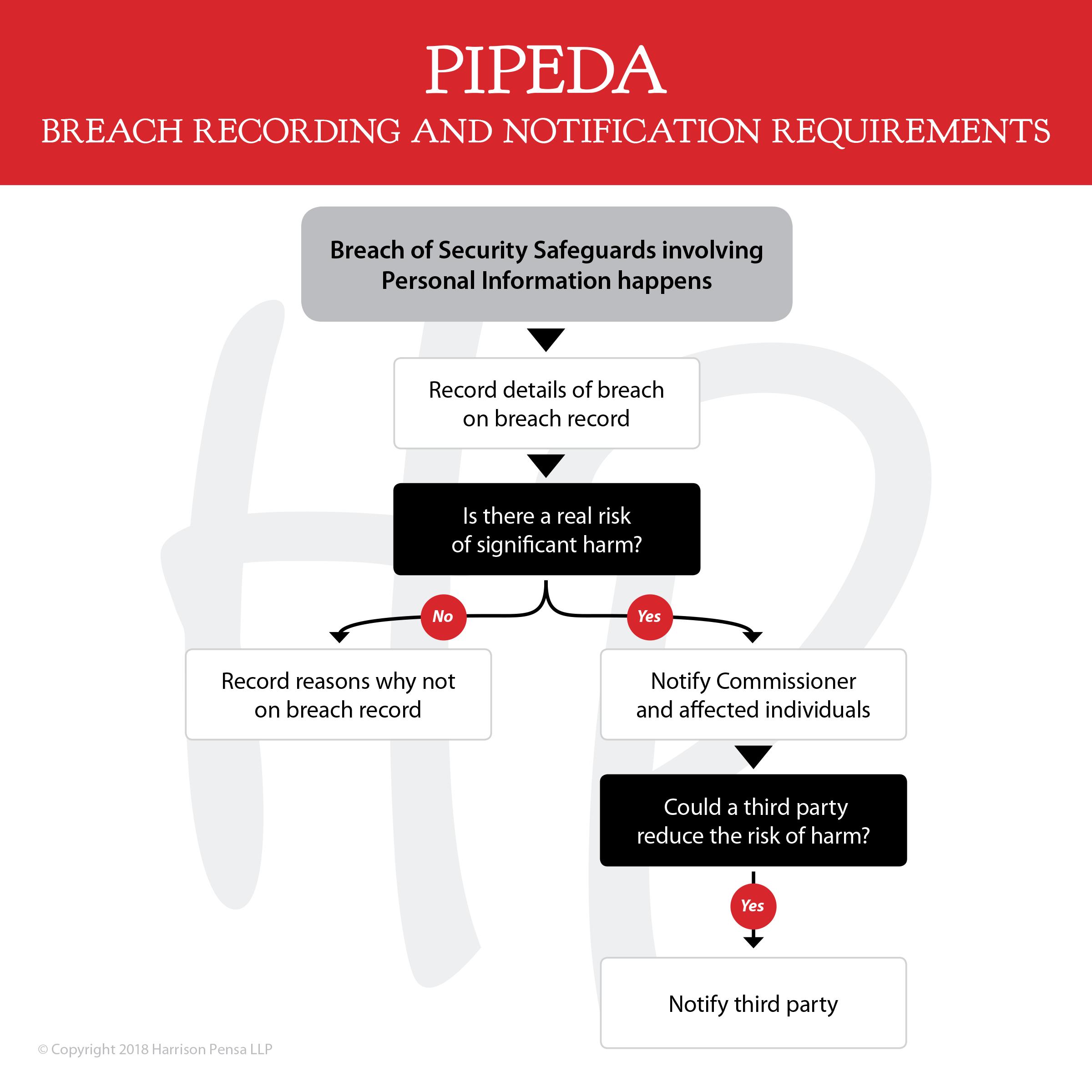 HP-PIPEDA-FlowChart-Web-1018b (1).png