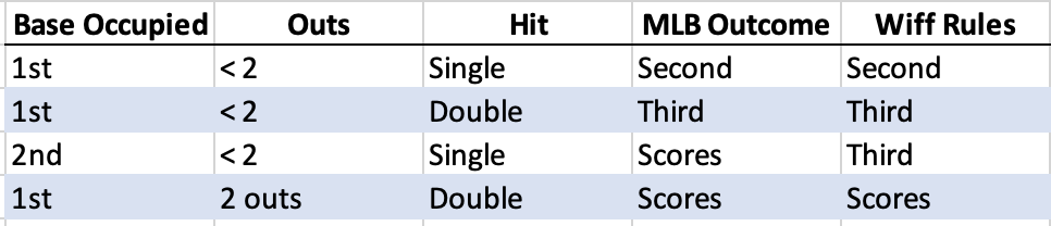 How base runners advance the majority of time in MLB compared to the majority of non-base running wiffleball rule books.