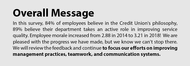 84% of employees believe in the CU's philosophy, 89% believe their department takes an active role in improving service quality.
