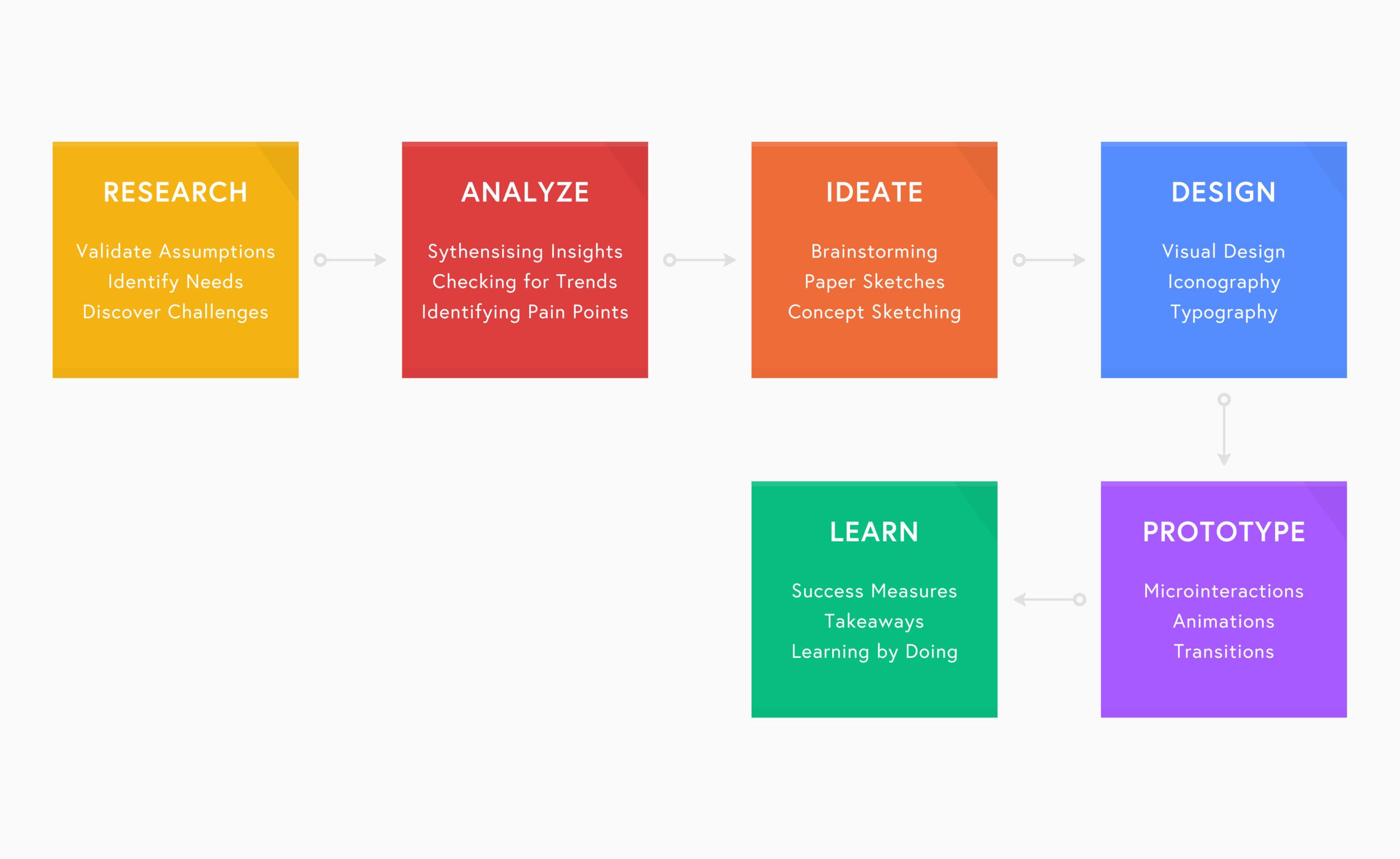 Flowchart of my design process