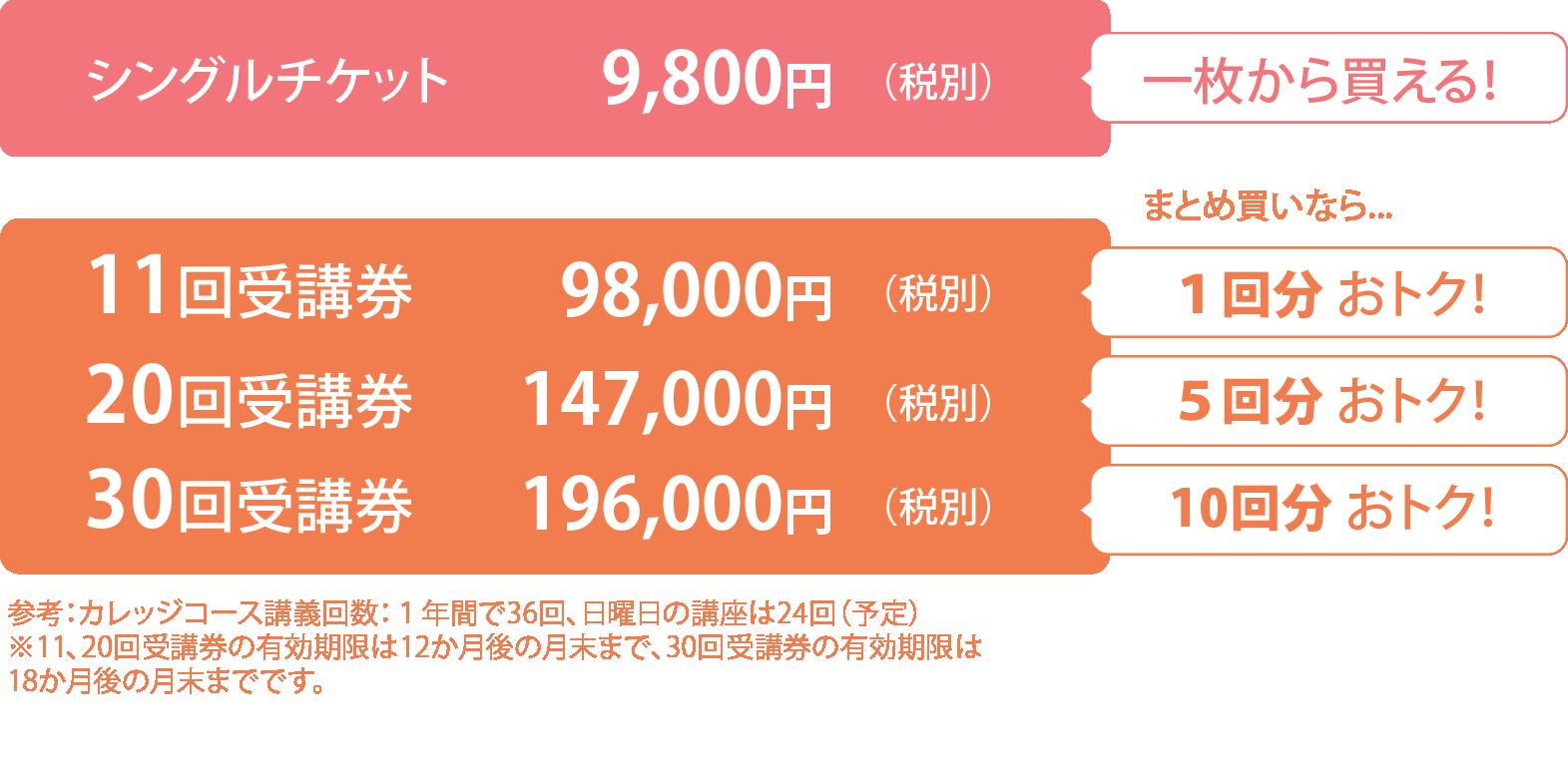 シングルチケットと回数券の比較.png