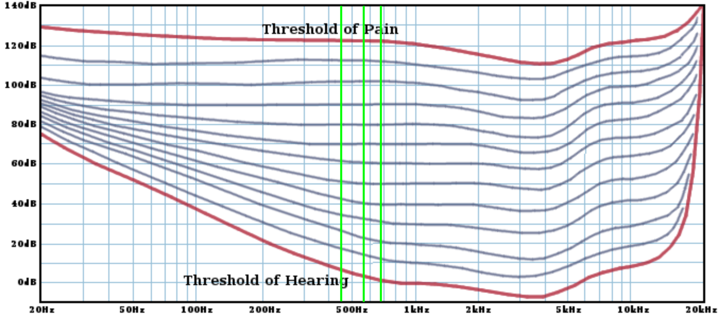 """"""" Approximate equal loudness curves derived from Fletcher and Munson (1933) plus modern sources for frequencies > 16kHz. The absolute threshold of hearing and threshold of pain curves are marked in red. Subsequent researchers refined these readings, culminating in the Phon scale and the ISO 226 standard equal loudness curves. Modern data indicates that the ear is significantly less sensitive to low frequencies than Fletcher and Munson's results. """" Image and description from  this fantastic article by Monty from xiph   Green vertical lines added compared to original image, used with permission (C) Copyright 2012 Red Hat Inc. and Xiph.Org"""