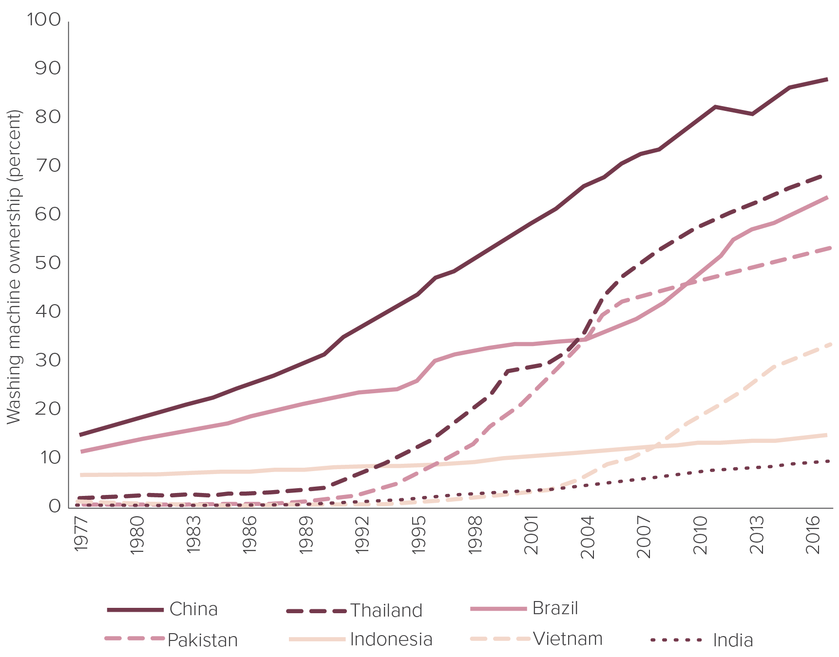 """Figure 6: Washing machine ownership, 1977-2017    Source:  """"Household Possession Rate of Washing Machines,"""" Global Market Information Database, Euromonitor,  http://www.euromonitor.com/home-laundry-appliances ."""