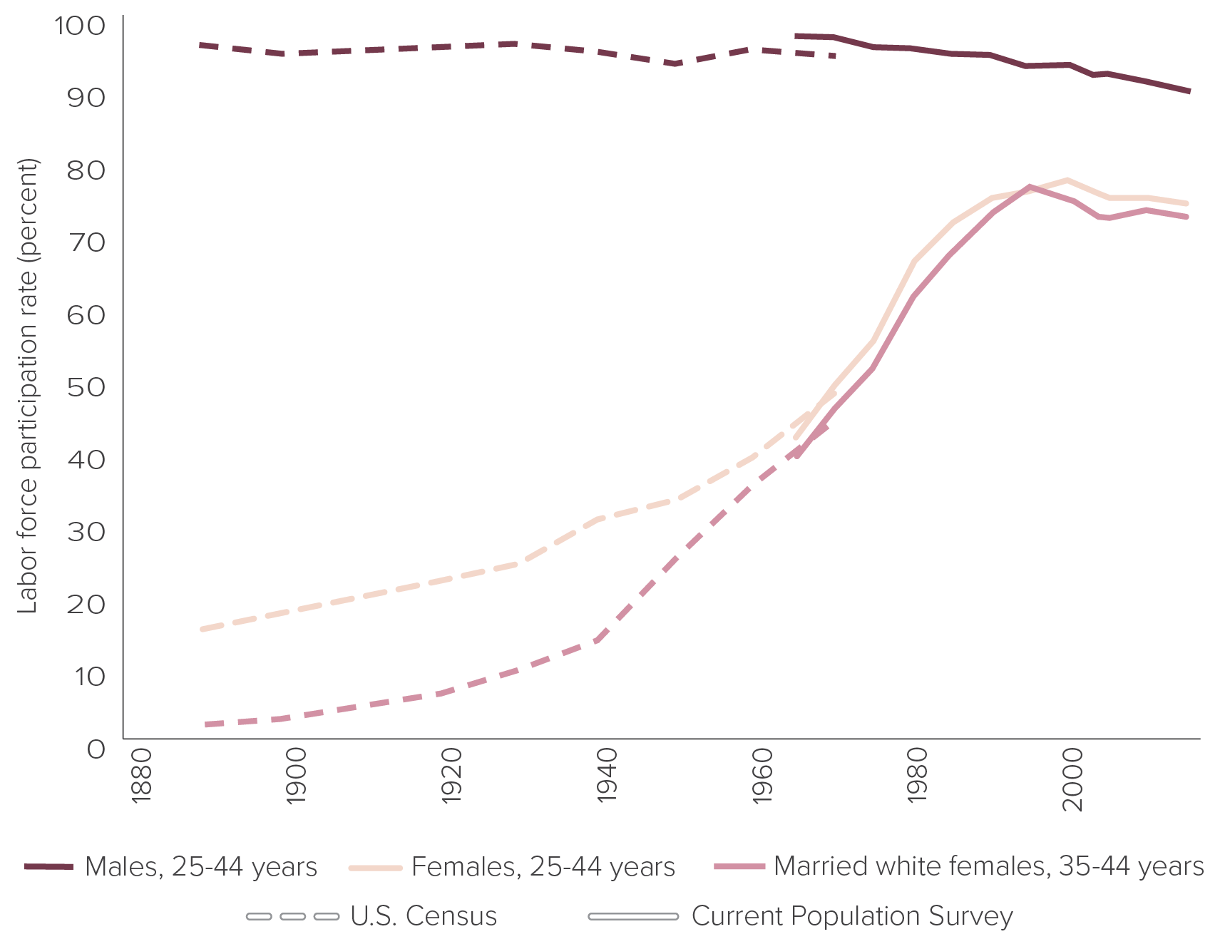 """Figure 8: Labor force participation rates in the United States by sex and marital status, 1890-2016    Source:  Claudia Goldin, """"The Quiet Revolution that Transformed Women's Employment, Education and Family,"""" Harvard University Richard T. Ely Lecture, Figure 1,  https://scholar.harvard.edu/files/goldin/files/the_quiet_revolution_that_transformed_womens_employment_education_and_family.pdf ; """"Employment Status of the Civilian Noninstitutional Population by Age, Sex, and Race,"""" U.S. Bureau of Labor Statistics; """"(Unadj) Civilian Labor Force Level — Married 35-44 yrs., White Women,"""" U.S. Bureau of Labor Statistics; """"Current Population Survey,"""" U.S. Census Bureau; and """"Labor Force (Series D 1-682),"""" Historical Statistics, U.S. Census Bureau."""