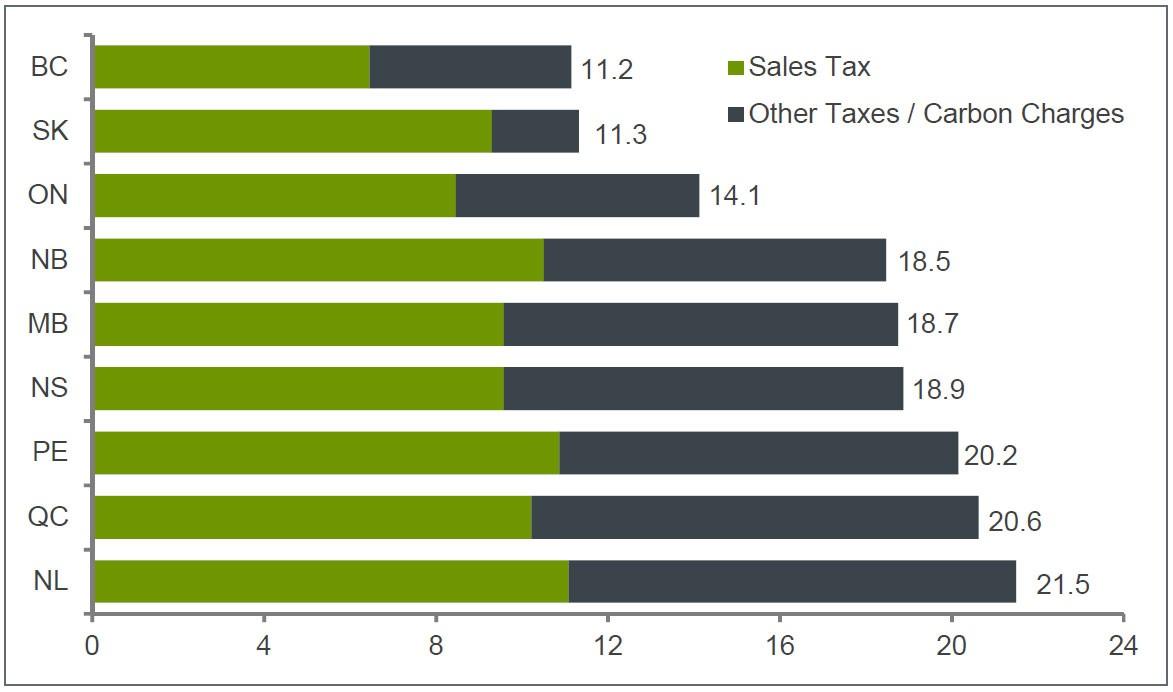 https://www.alberta.ca/budget-revenue.aspx