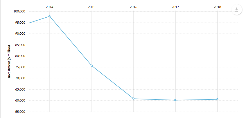 Alberta investment by year
