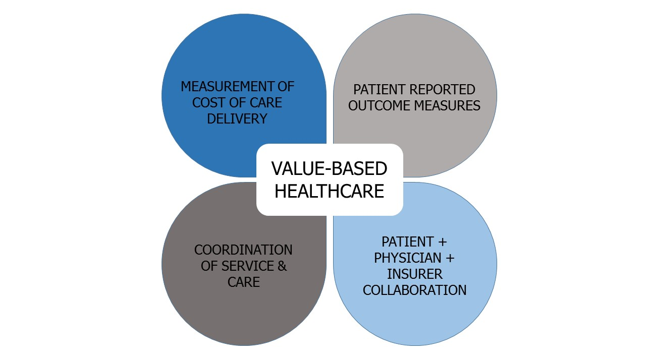 WHY IS VALUE IMPORTANT? - Following a devastating accident or a life-shattering diagnosis, the cost of your healthcare should be your last concern. At the same time, you want to be able to receive the best care possible. The first step to patient-centric care, is placing the patient at the center. Therefore, value is about finding the optimum intersection between healthcare costs and patient-relevant outcomes. Our mission is to formulate the treatment that works best for you, the patient, in principle to both your financial well-being and personal recovery journey. Value gives us the power to truly emphasize the underlying principles of patient-centered healthcare. It evaluates healing in-regards to outcomes relevant to the goals of the patient, while also providing a holistic review of the patients' recovery journey.