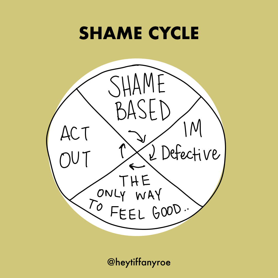 shame cycle.png