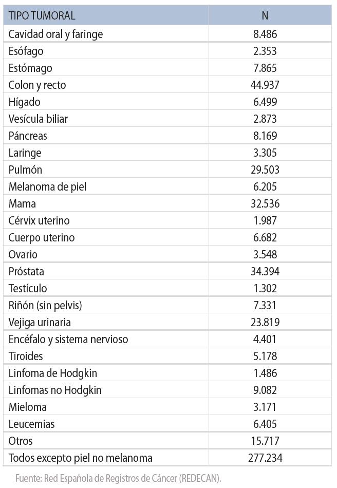 ESTIMACIÓN PARA 2019 - Estimación del número de nuevos casos de cáncer en España para el año 2019, según tipo tumoral (excluidos los tumores cutáneos no melanoma) (ambos sexos).