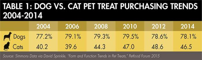 dog-cat-treat-trends-1507PETtreats_tab1.jpg