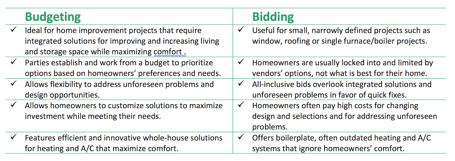 Budgeting v Bidding chart copy.png