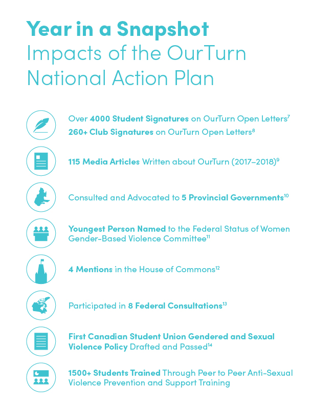 Impacts of the OurTurn National Action Plan