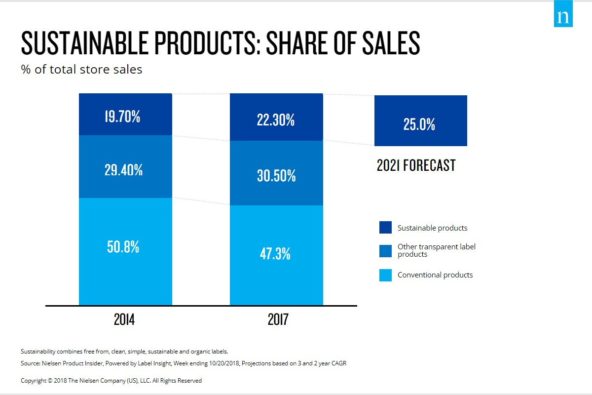 Sustainable Products Share of US Sales
