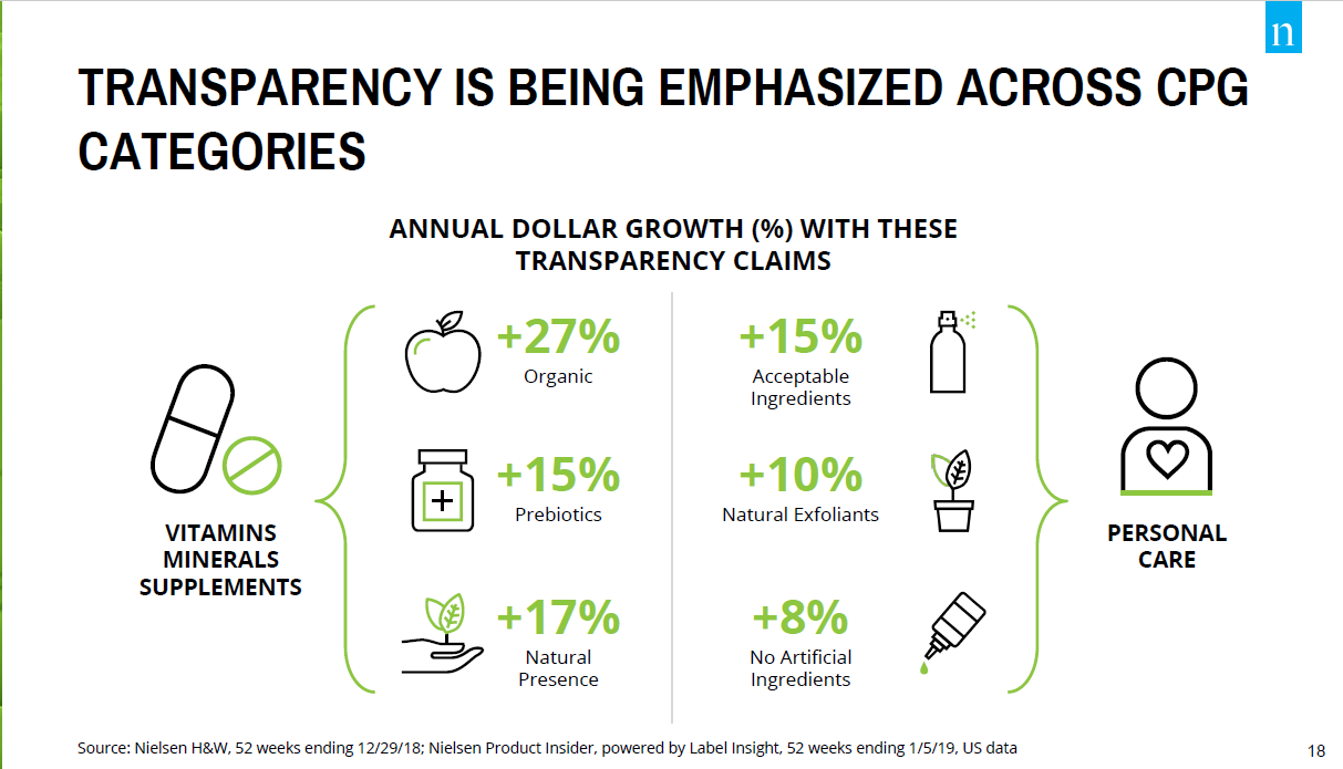 Ingredient and Transparency Product Sales Trends