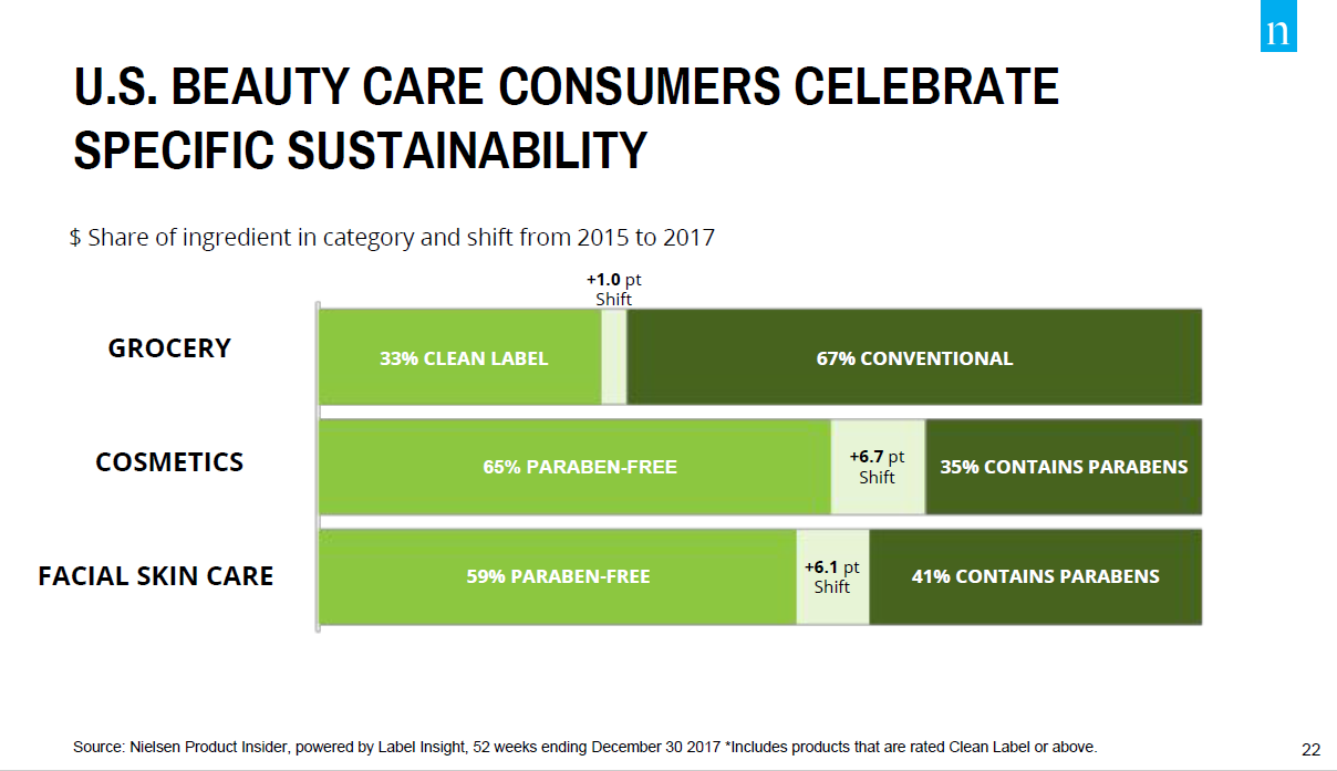 Beauty Care Sustainability Claims