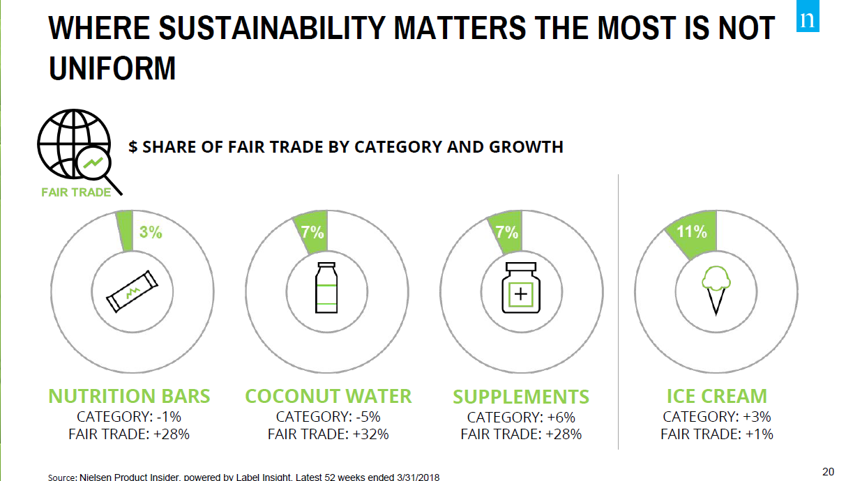 Category Sustainability Growth