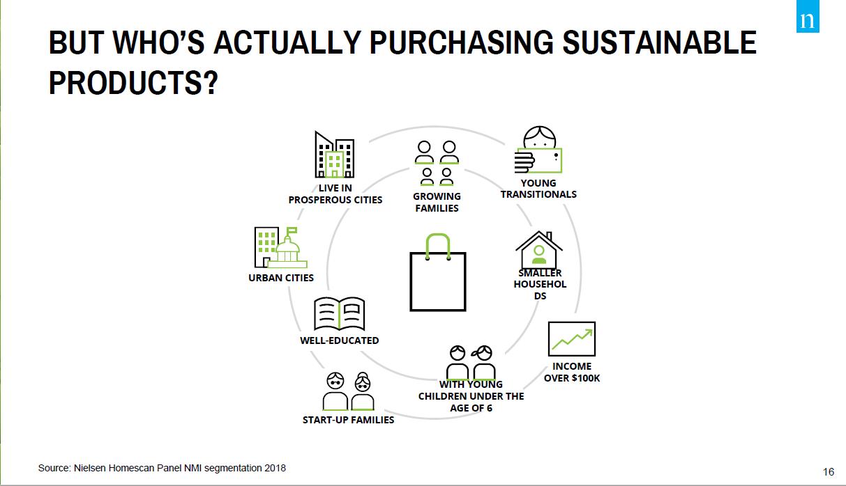 Sustainable Shopper