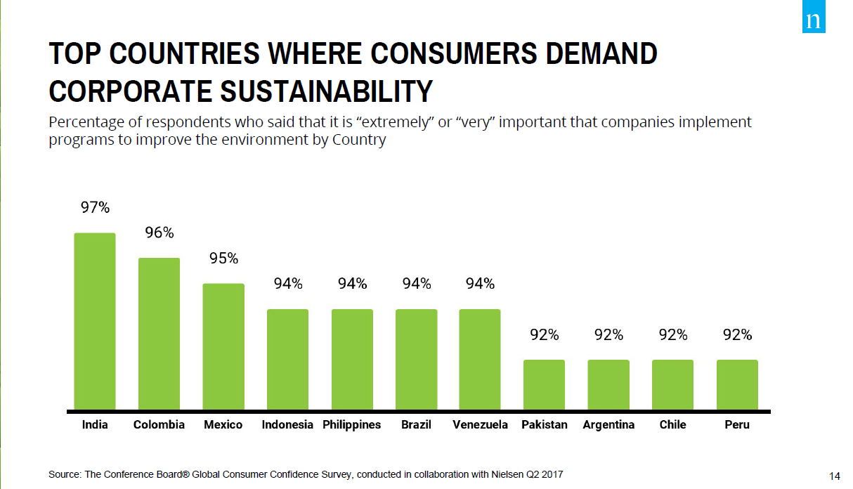 Country Ranking for Sustainability Preferences