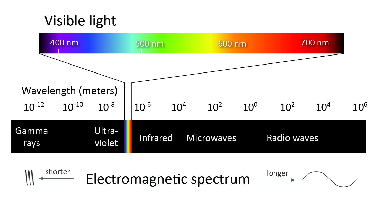 Representación gráfica de la luz visible ante nuestros ojos en comparación con la totalidad del espectro electromagnético.