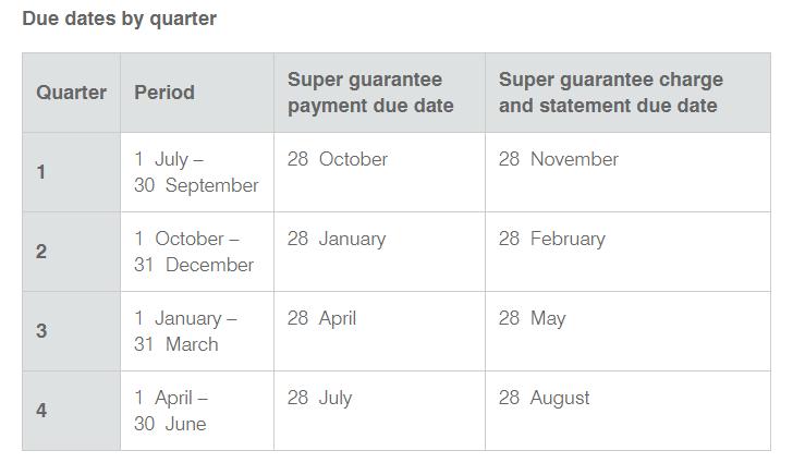 Super Due dates.png
