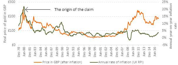 Data source: www.gold.org. UK Retail Price Index – Bank of England