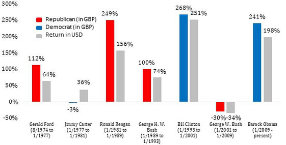 Data source: MSCI US Index TR from Morningstar Direct
