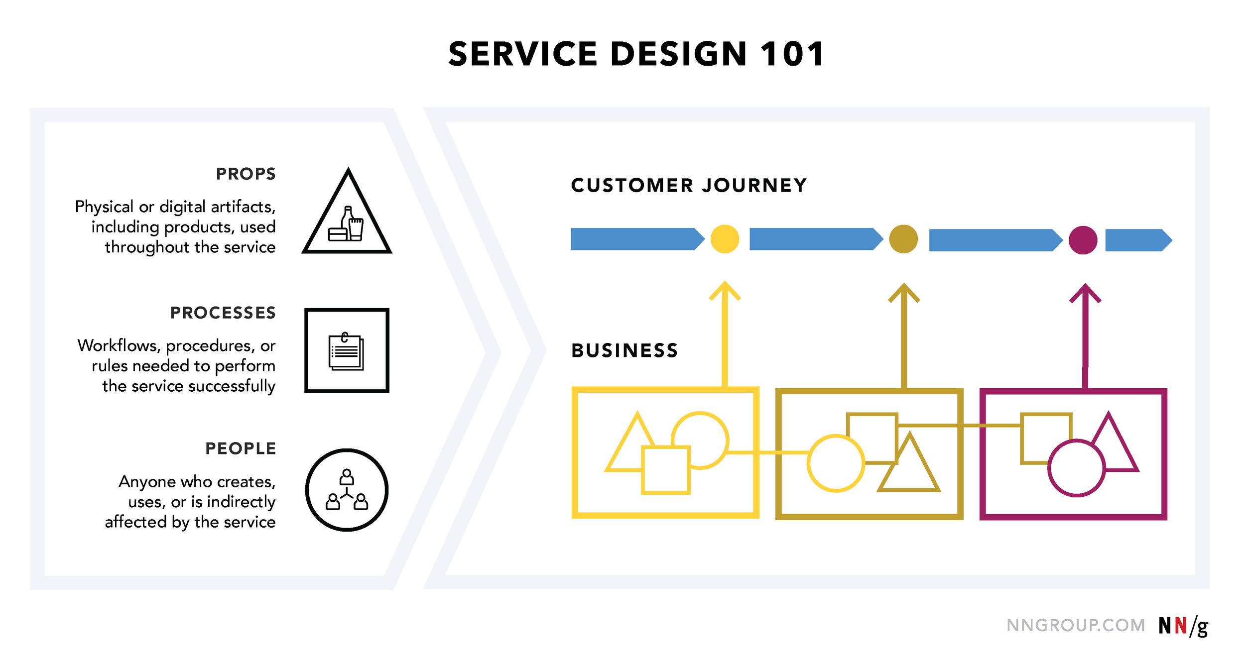 Norman Nielsen Group, Service Design