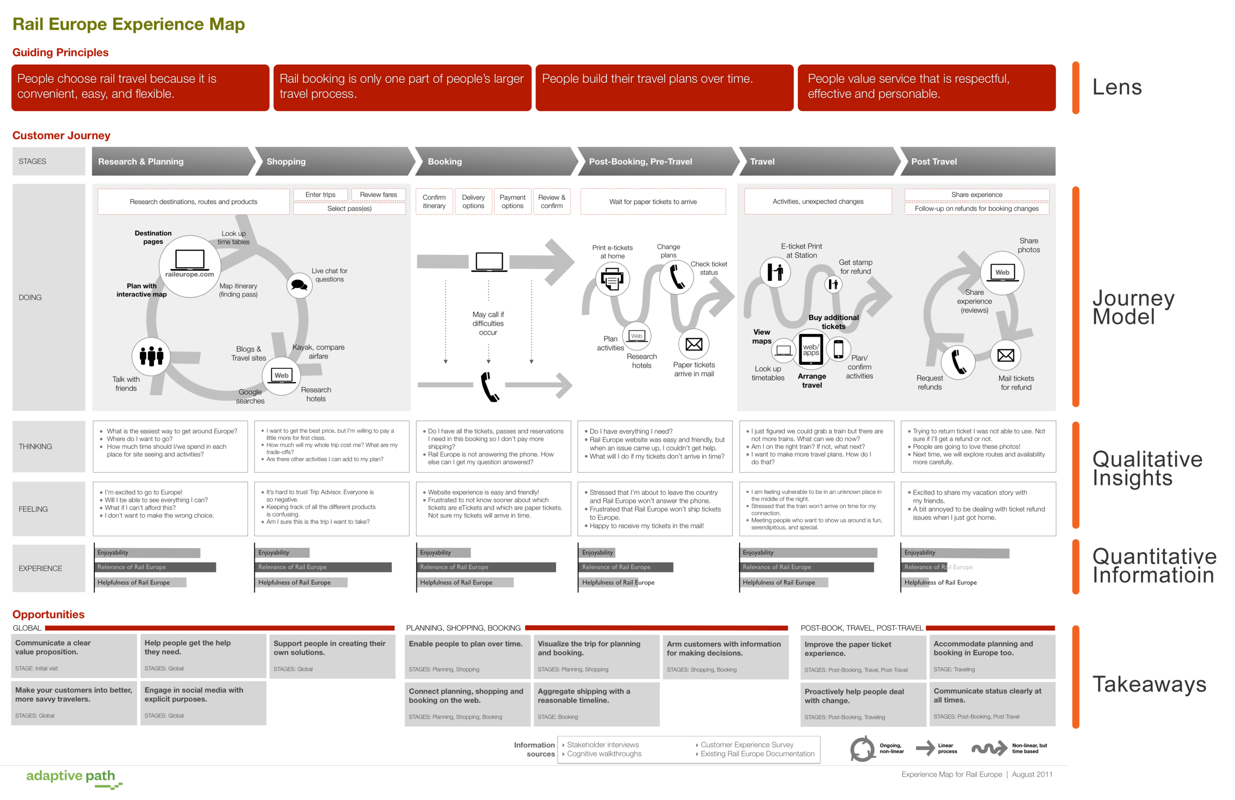 Adaptive Path, Experience Mapping