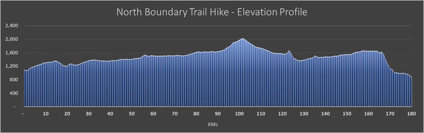 NorthBoundaryTrail-ElevationProfile.jpg