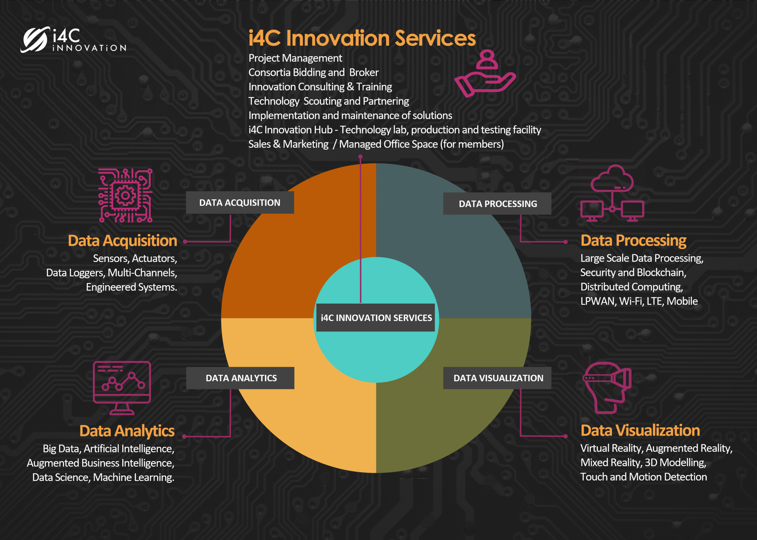 i4C Innovation and its technology partner line-up will build and optimize all sources of data, utilize specially designed AI and machine learning tools to identify opportunities for advancement, and implement your solutions while displaying it with an easy to use interface of your choice!  Contact Us  for more information.