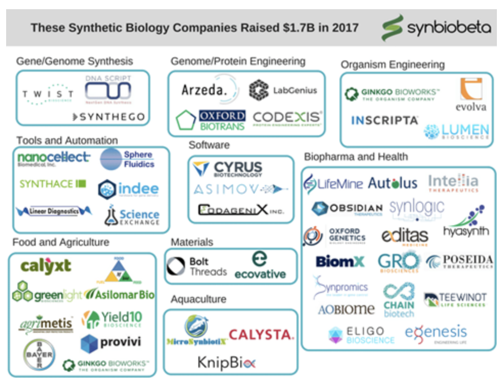 Fig.2 -  $1.7bn raised by the above Synthetic Biology companies in 2017 [16]