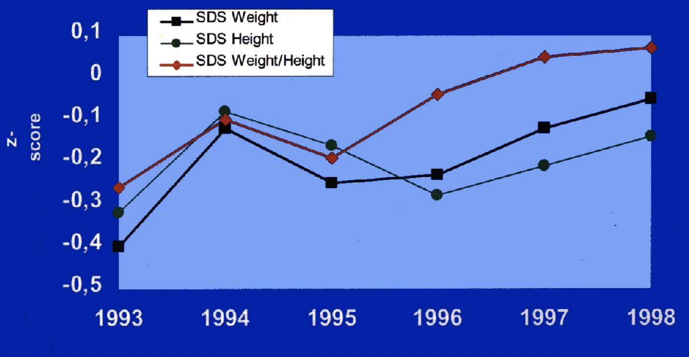 Figur 3. Förbättringen av centraliserad vård, som infördes i Göteborg på 1990-talet illustreras här för vikt, längd och kroppsproportioner, men gällde även lungfunktionen. Bilden är gjord av Dr. Anders Lindblad.