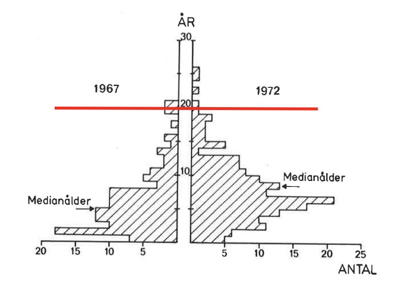 Figur 1. Ålder på kända patienter under 60-talet i Sverige. Medianåldern (den ålder då 50 % av patienterna är döda) är utmärkt med pilar. Den röda linjen markerar 20 års ålder I dag dominerar de vuxna patienterna.