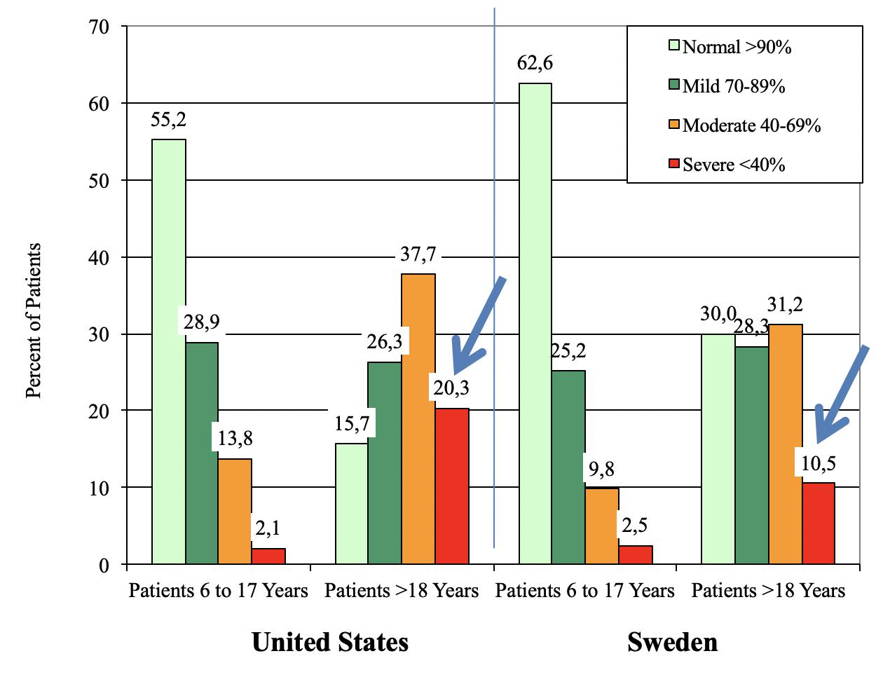 Figur 4. Jämförelse mellan lungfunktionen (uttryckt som FEV1, procent av förväntat värde) för olika åldersgrupper av CF patienter i USA och Sverige. Notera särskilt den stora skillnaden hos de äldre patienterna. Bilden erhållen av Dr. Anders Lindblad, 2007. *Referenspopulation: Wang and Hankinson.