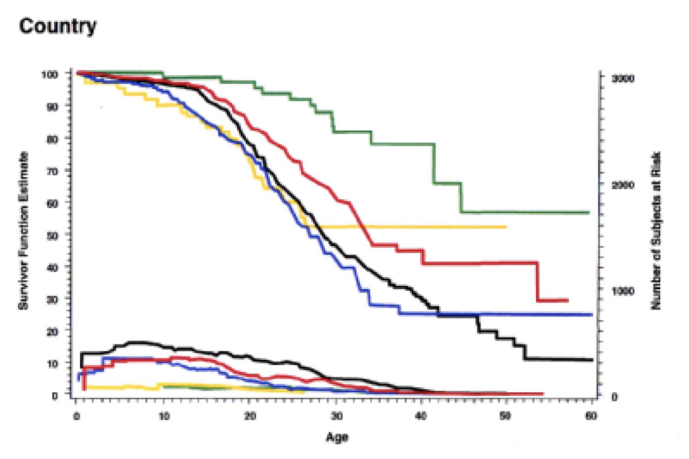 Figur 6. Medianöverlevnad i Europa under 90-talet. Sverige och Danmark har slagits ihop pga att antalet patienter (kurvorna i botten på bild) var lågt i jämförelse med övriga europeiska länder. Vi hade alltså vid denna tid en medianöverlevnad högre än vad som allmänt redovisas idag (mer än 25 år senare), även om osäkerhet måste påpekas pga det låga patientantalet. Källa: Europeiska CF registret, 1995.