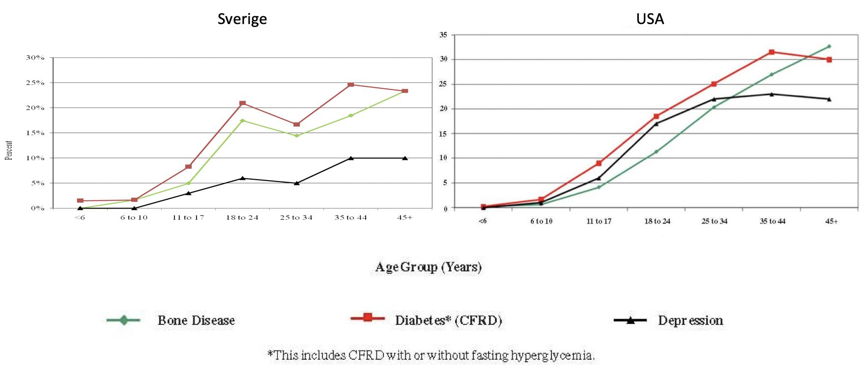 Figur 7. Procent patienter med CF-relaterad diabetes, benskörhet resp depression i USA och Sverige 2007.