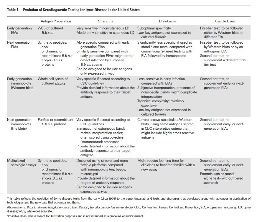Evolution of serodiagnostic testing for Lyme disease in the U.S. (Branda et al. 2017)  Click to enlarge.